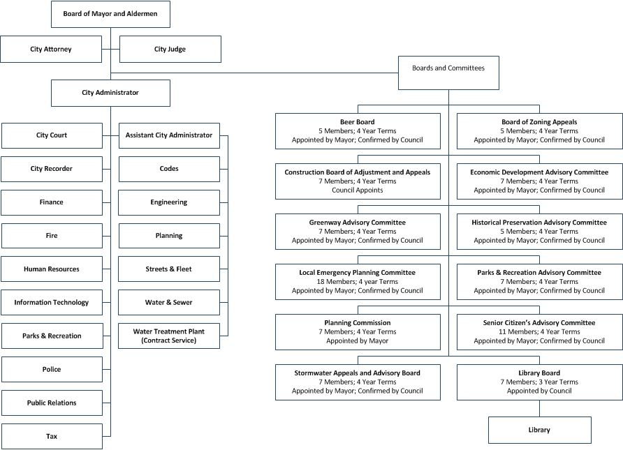Organization Chart - Revised 2016-07-01